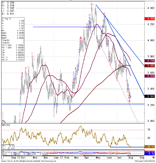 NYMEX natural gas chart