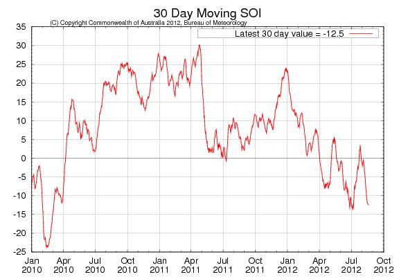 Odlingsväder - 30-dagars SOI