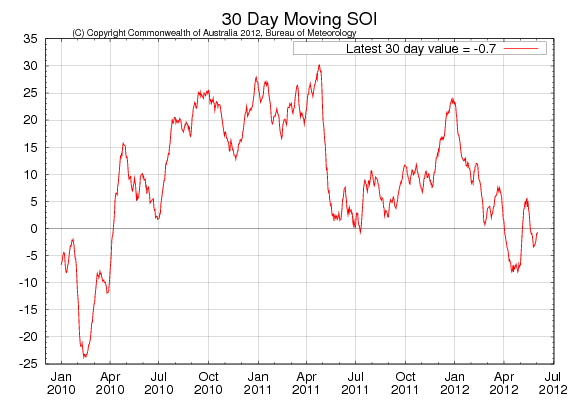 Odlingsväder - 30 day moving Soi