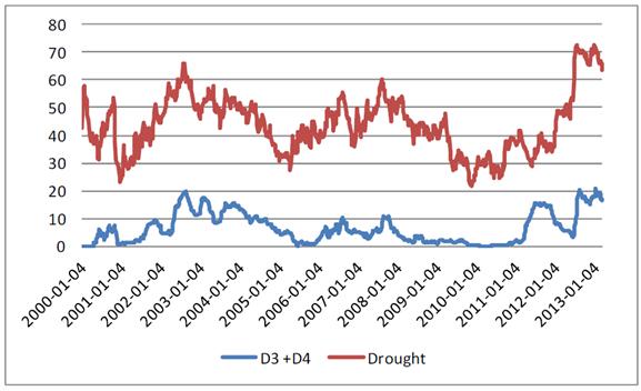 Odlingsväder - D3, D4, drought