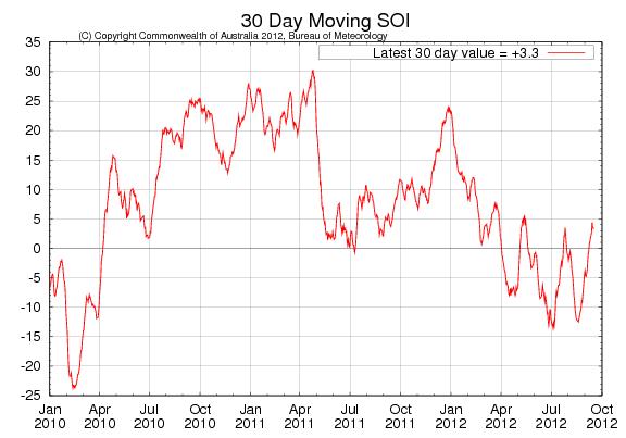 Odlingsväder (SOI) januari 2010 till oktober 2013