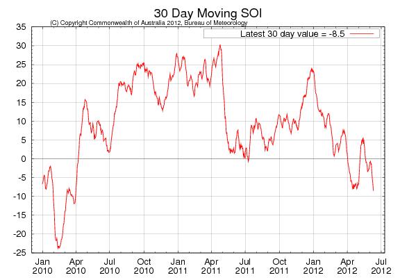 Odlingsväder - 30 dagar SOI