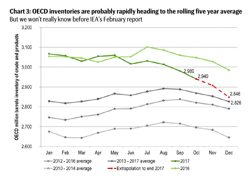 OECD inventories