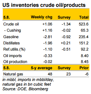 US inventories crude oil/products