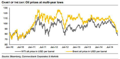 Oil prices at multi year lows