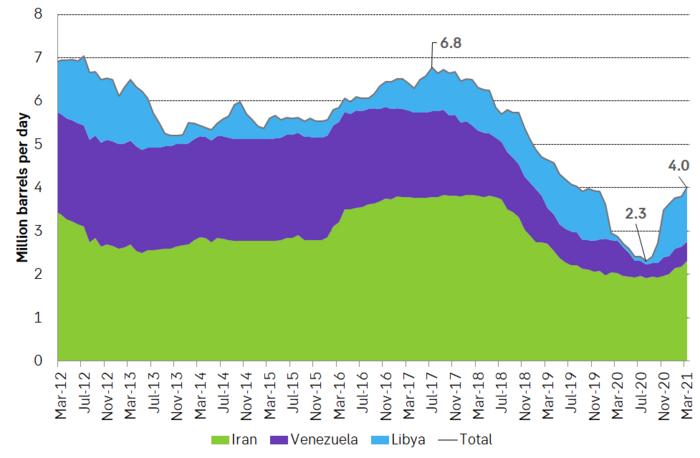 Massive decline in production by three OPEC members Iran, Venezuela and Iran.