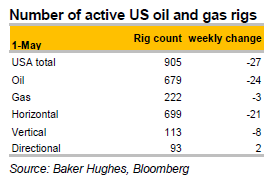 Number of active US oil and gas rigs