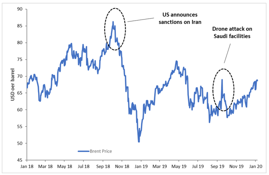 Geopolitical risk premium has vanished from oil prices