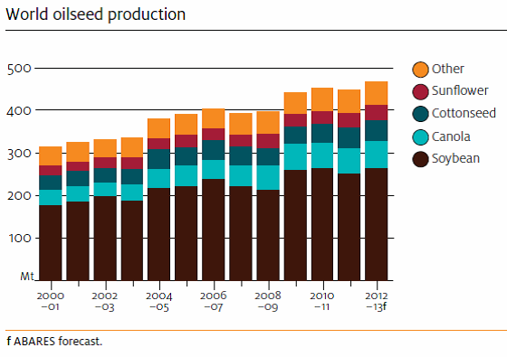 Oilseed - Diagram över global produktion