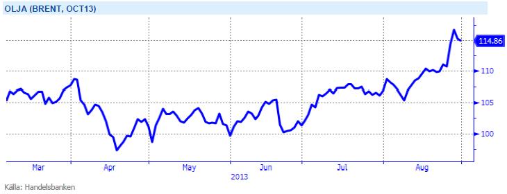 Oktober 2013-terminen för brent-olja