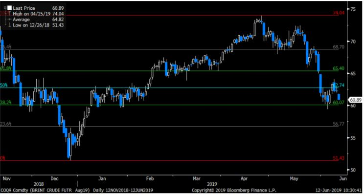 The Brent Aug contract Fibo retracement levels
