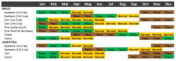 Odlingsschema