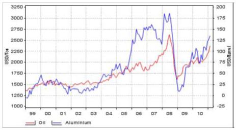 Diagram över pris på olja och aluminium