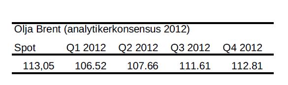 Analytikerkonsensus för olja (brent) år 2012