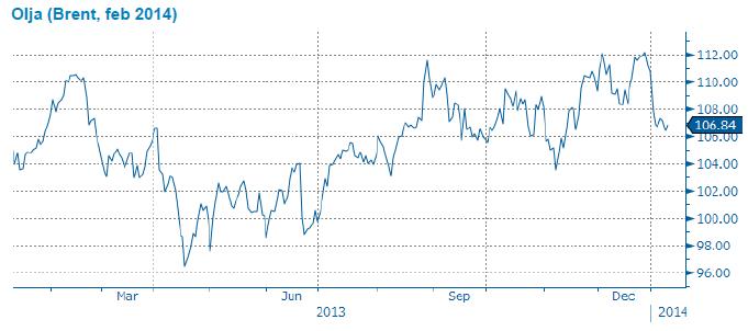 Brent-olja, februari 2014-terminen