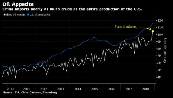 Hur mycket olja Kina importerar och USA producerar