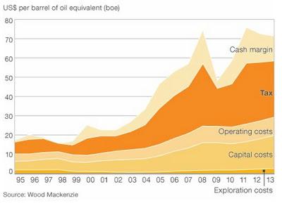 Olja - Graf över pris, kostnad och skatt