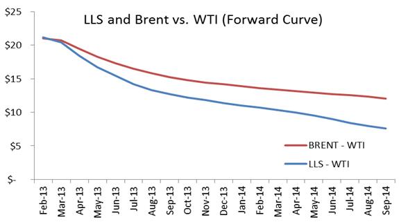 Olja - Spread på pris mellan WTI och LLS och Brent