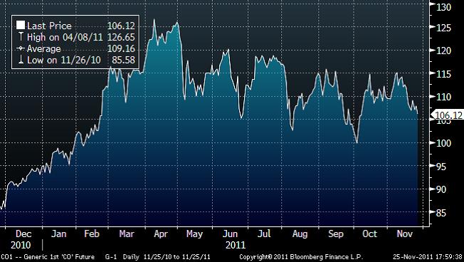Prisutveckling på olja - Graf för år 2010 - 2011