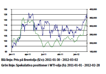 Olja - Diagram över prisutveckling januari 2011 - 2012