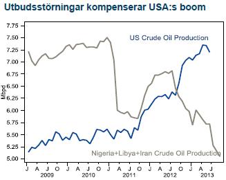 Oljeproduktion i USA samt Nigeria + Libyen och Iran