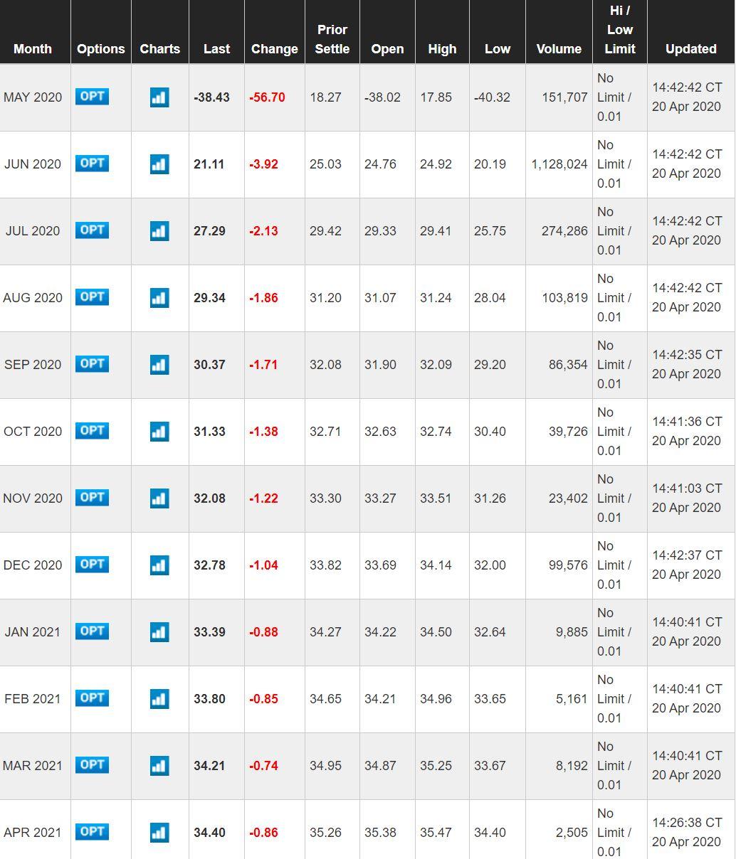 Terminspriser på WTI-oljan