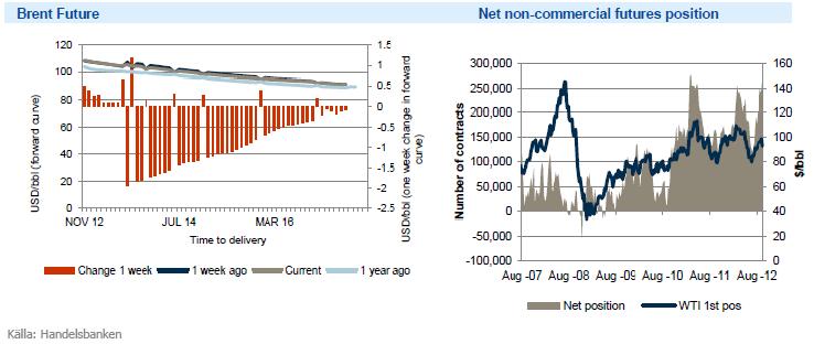 Olja - Terminspris för brent och graf över WTI