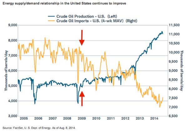 Diagram över import och produktion av olja i USA