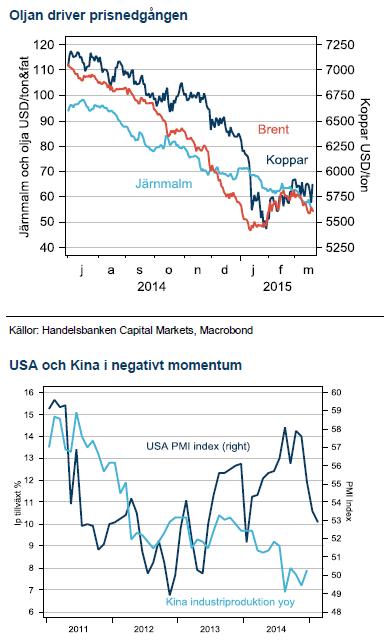 Olja, USA och Kina