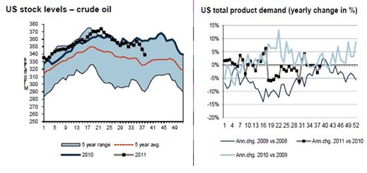 Olja i USA - Lagernivåer och efterfrågan