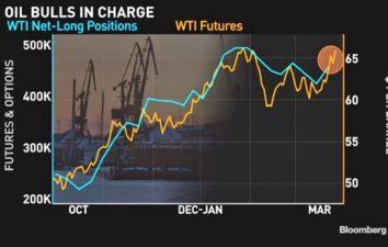 Oljespekulanterna överger sina negativa positioner