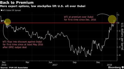 Priset på olja i USA är nu högre än i Dubai