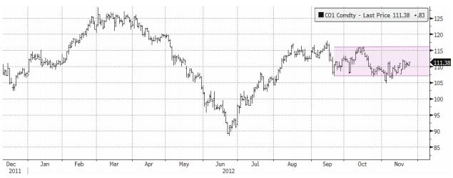Graf över oljans prisutveckling