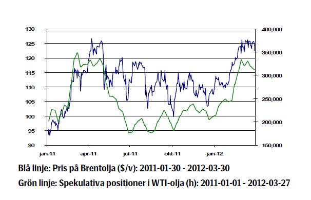 Oljekursen år 2011 - 2012