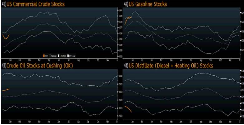 Oljelager i USA