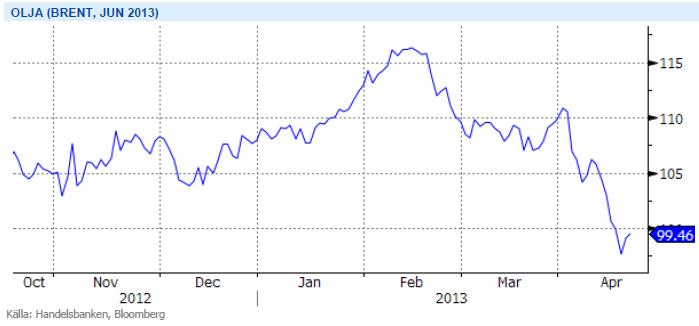 Pris på brent-olja, terminen med leverans i juni 2013