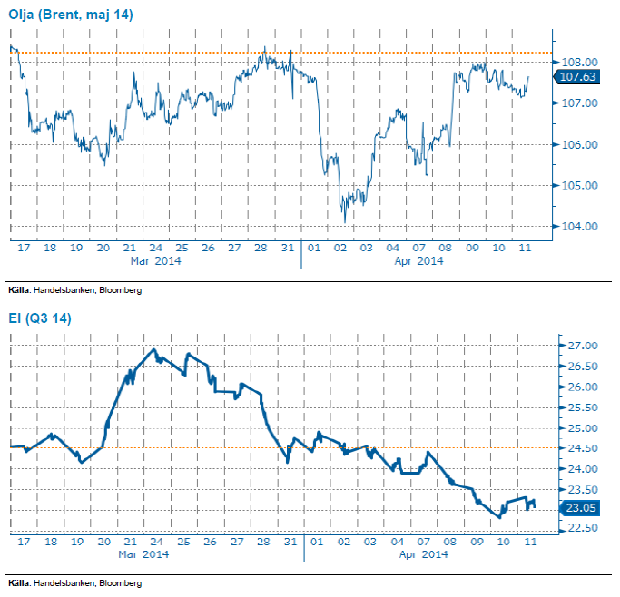 Oljepris och elpriset
