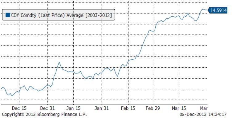 Det genomsnittliga oljepriset december till mars i graf