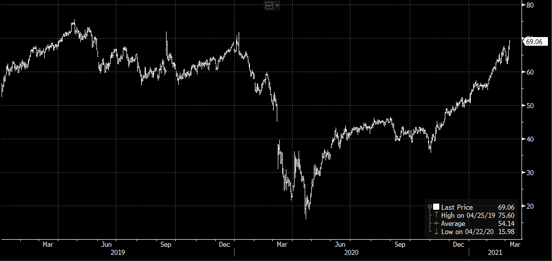 Priset på Brent-olja