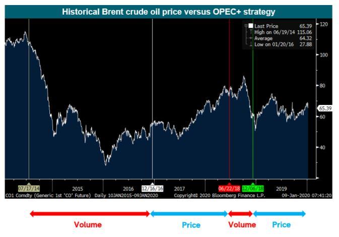 Historiska oljepriser i relation till strategier från OPEC+