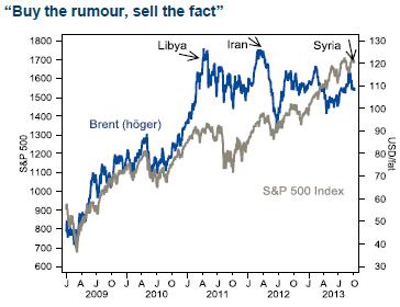 Grafer och händelser för oljepriset och S&P 500