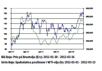 Oljepris och spekulativa positioner