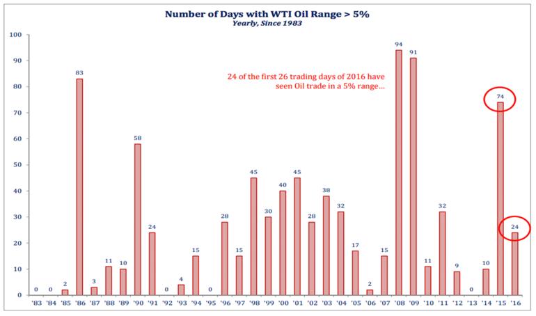 Antal dagar oljepriset har rört sig mer än 5 %