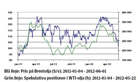 Oljepriset - Utveckling på brent och WTI