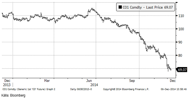 Oljepriset faller vidare