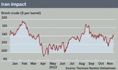 Känn dig smartare på 4 minuter – Det aktuella oljepriset förklarat