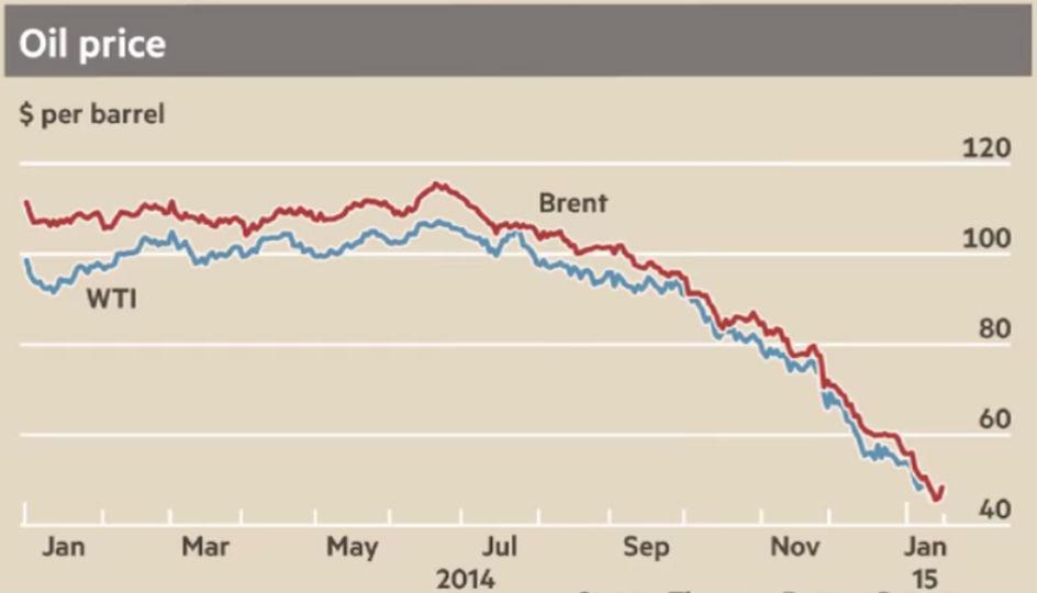 Diagram över oljepriset januari 2014 till januari 2015