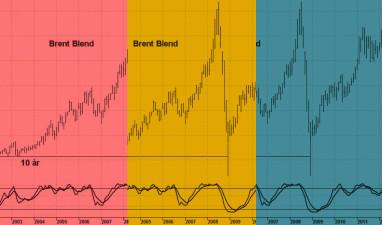 De intressanta nivåerna för oljepriset