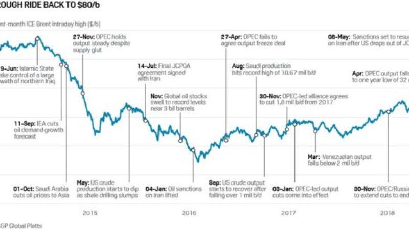 Oljeprisets skakiga väg tillbaka till 80 USD