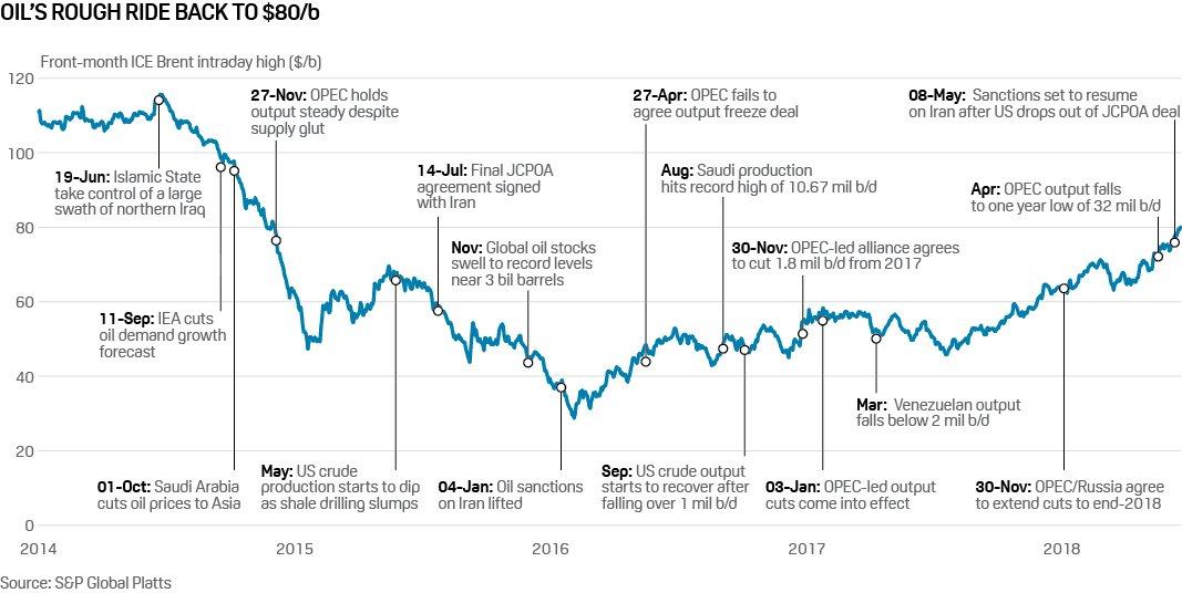 Grafik över oljeprisets väg tillbaka till 80 USD